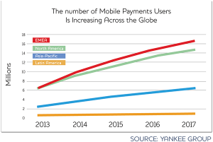 Payments Mobile BtoC